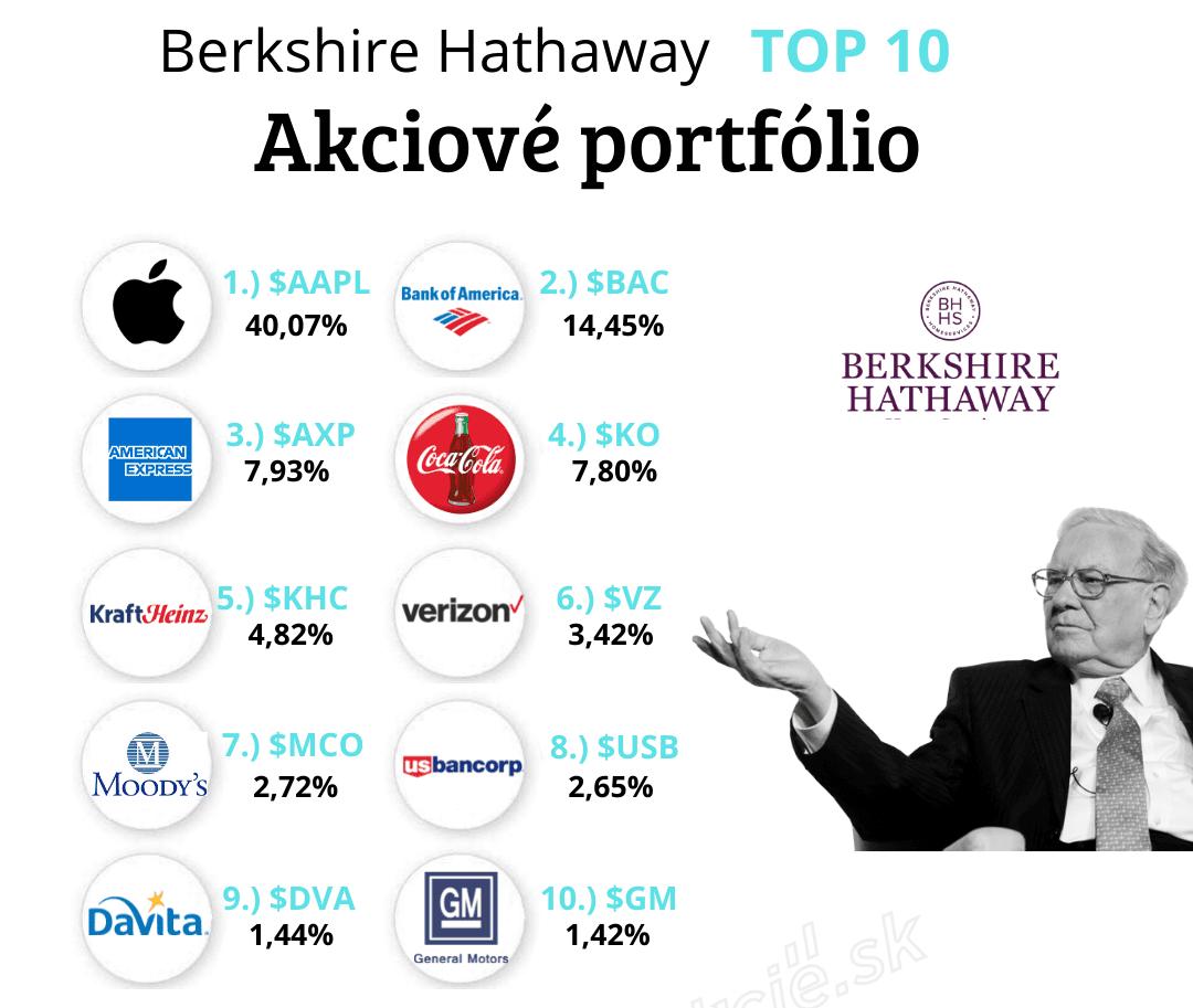 Investičné portfólio Warren Buffet Berkshire Hathaway