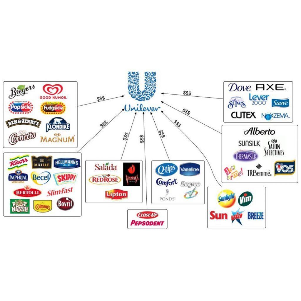 bezpečné akcie - Unilever