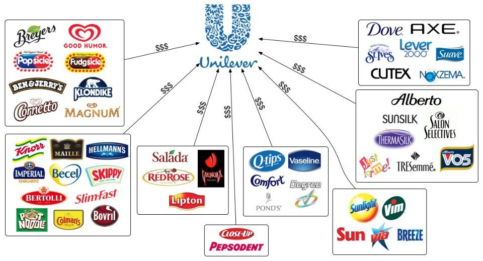 Akcie Unilever