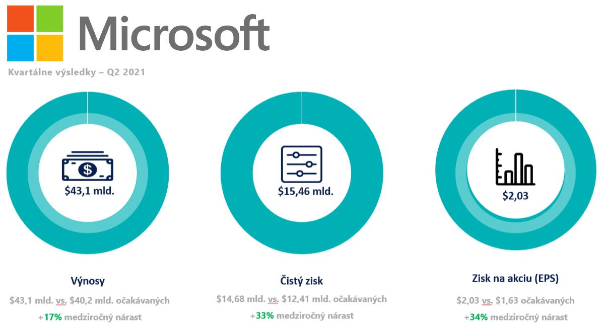 Akcie Microsoft