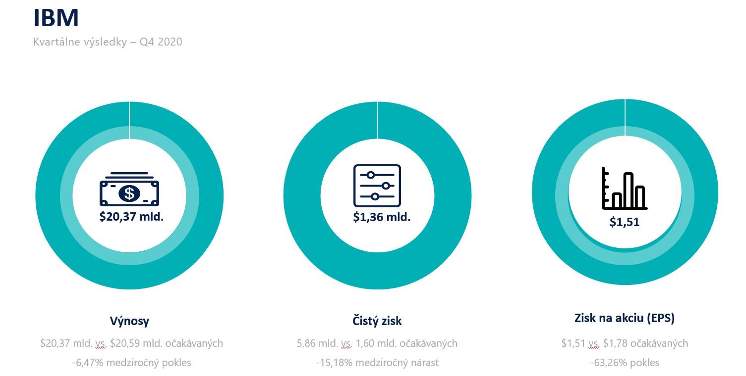IBM kvartálne výsledky