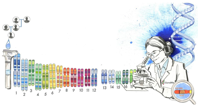 spoločnosť 23andMe