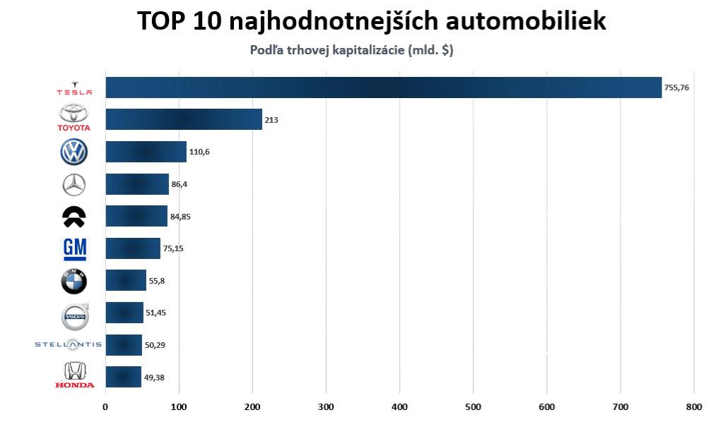 Najväčšie automobilky na svete