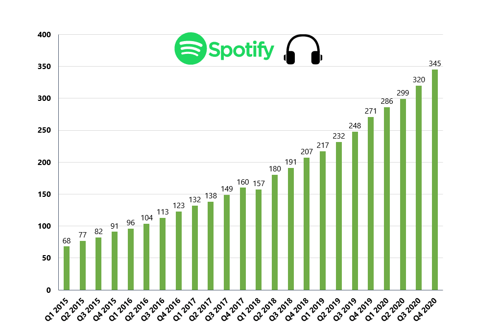 Akcie Spotify