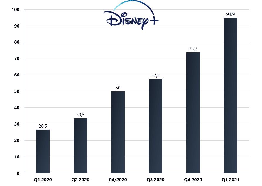 Disney + počet používateľov