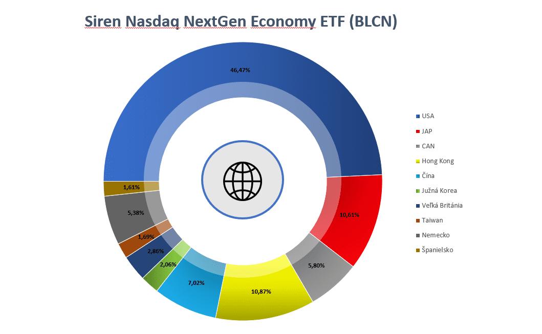 Blockchain ETF - BLCN