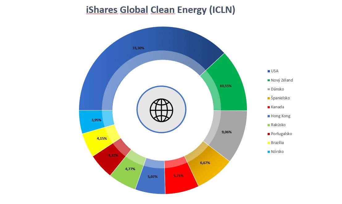 Zelené ETF - ICLN