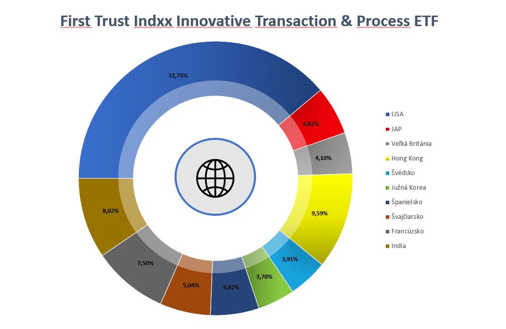 Blockchain ETF - LEGR