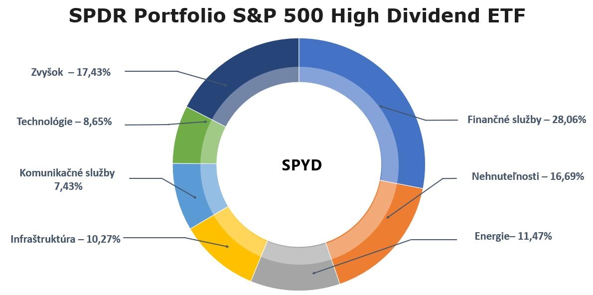 Dividendové ETF - SPYD