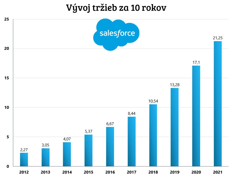 Vývoj tržieb Salesforce