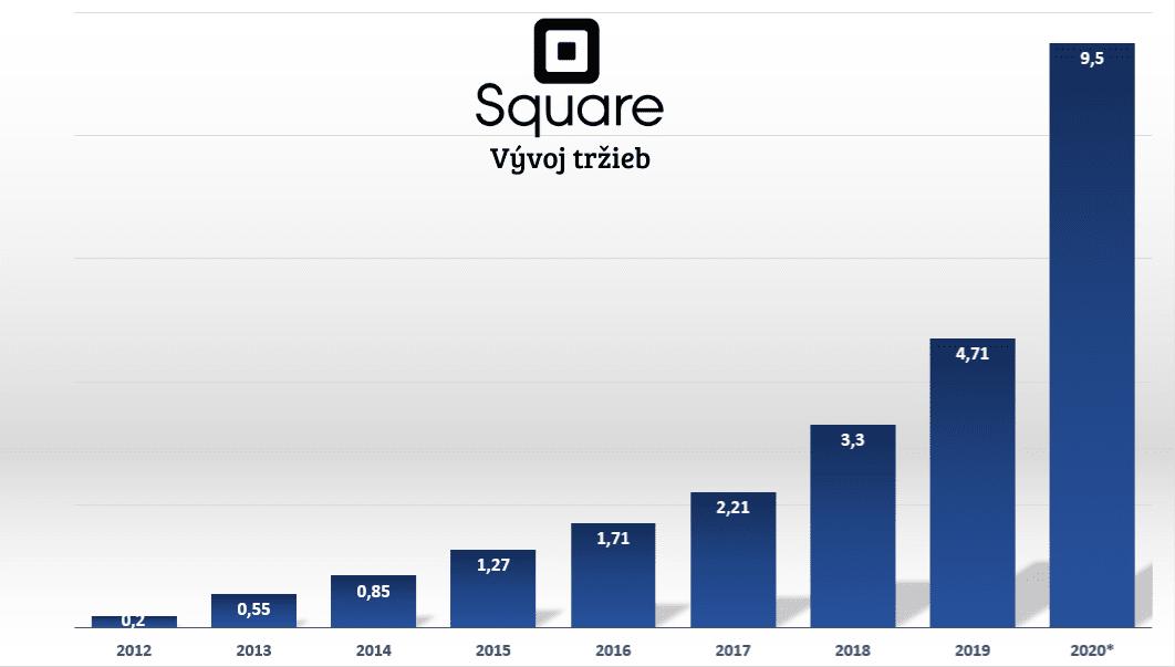 Square vývoj tržieb