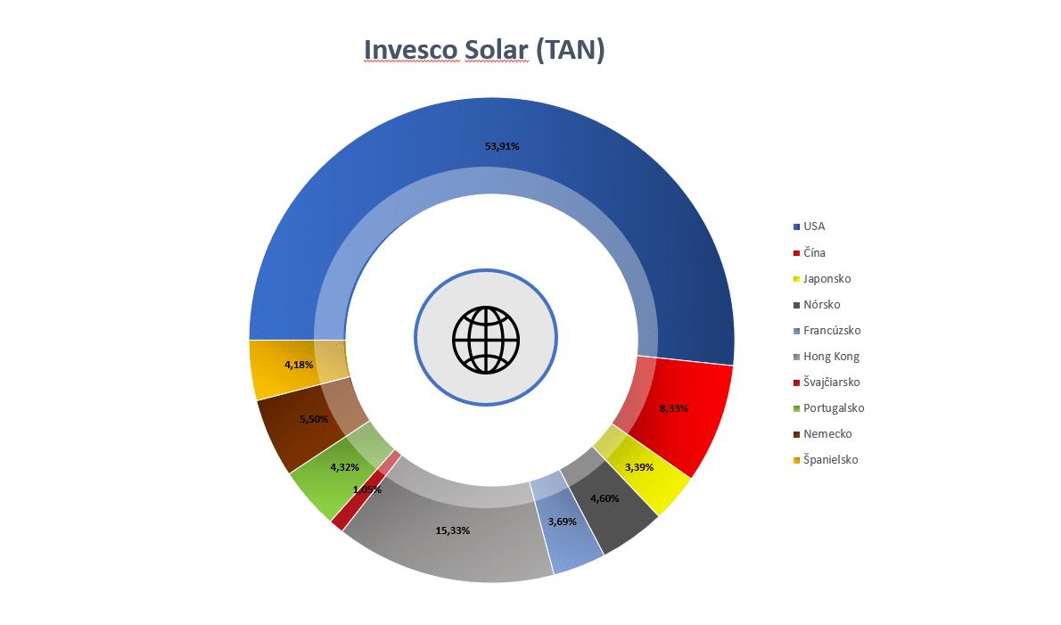 Zelené ETF - TAN
