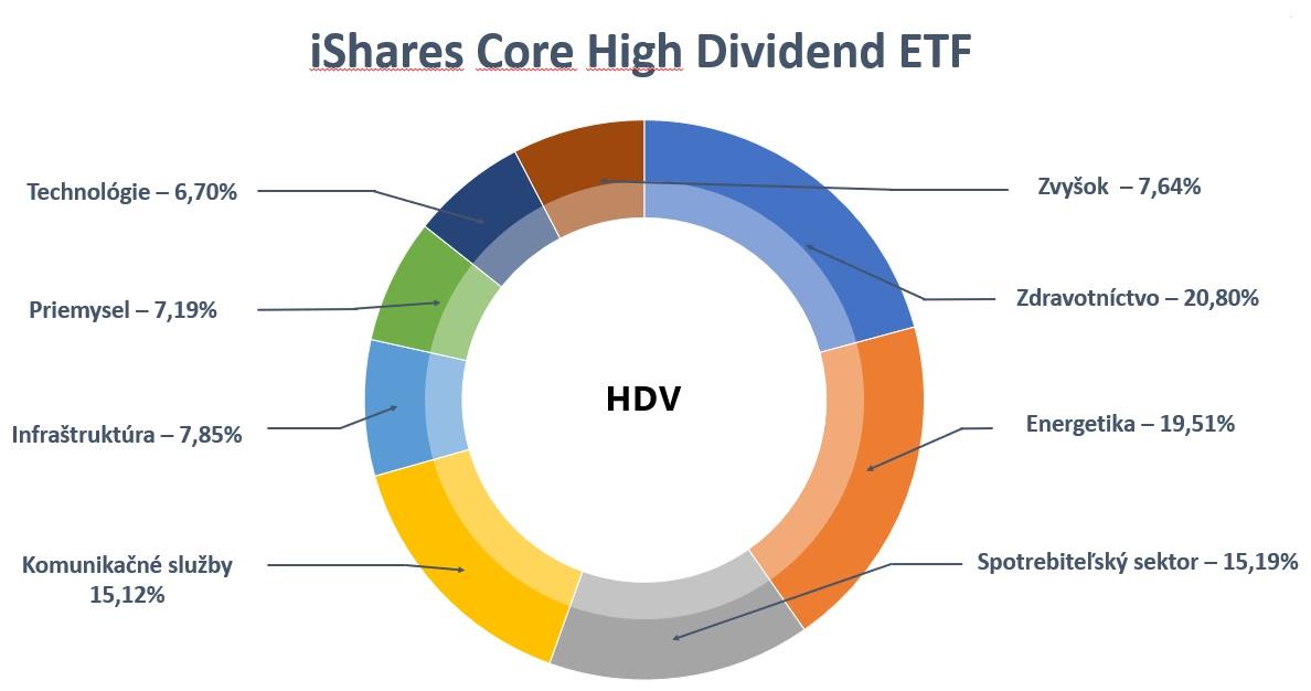 Dividendové ETF - HDV