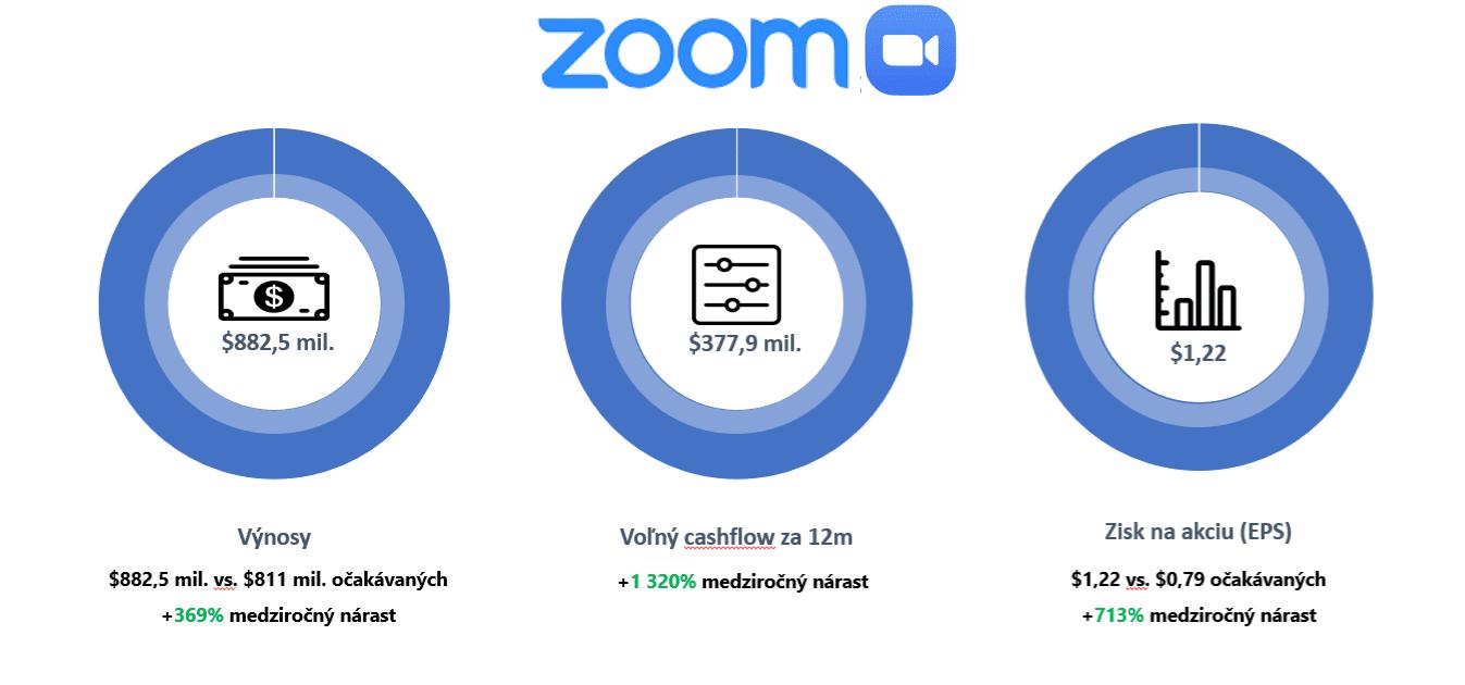 Akcie Zoom - kvartálne výsledky