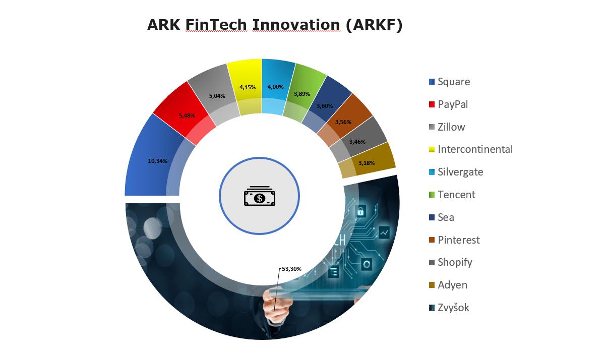 FinTech ETF Fondy: ARK FinTech Innovation ETF