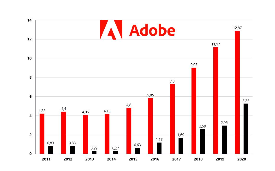 Adobe rast tržieb a ziskov - akcie Adobe