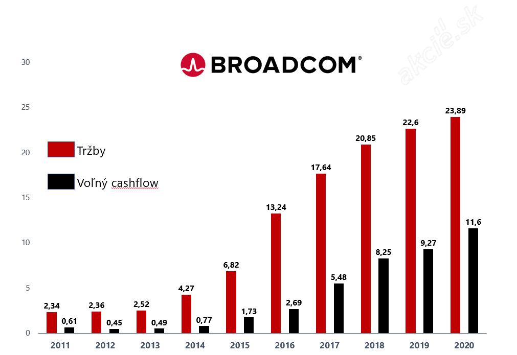 Akcie Broadom - vývoj tržieb