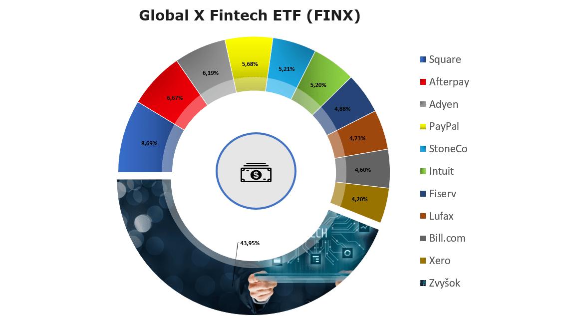 FinTech ETF Fondy: Global X FinTech ETF