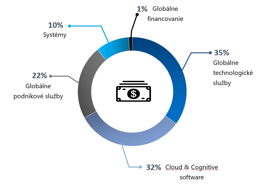 Akcie IBM - rozdelenie výnosov