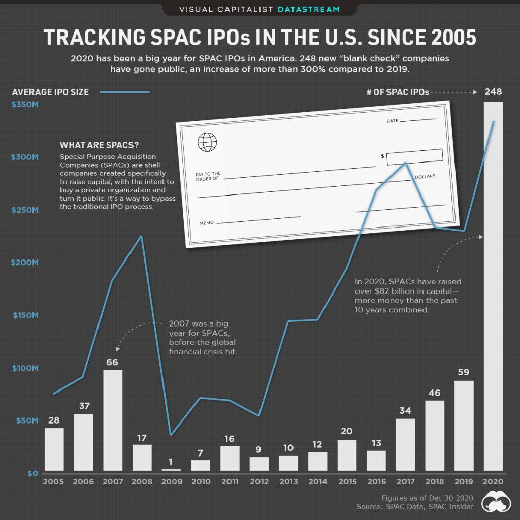 SPAC vstup na burzu