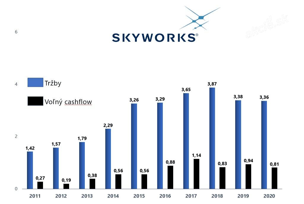 Akcie Skyworks - vývoj tržieb a CF za 10 rokov