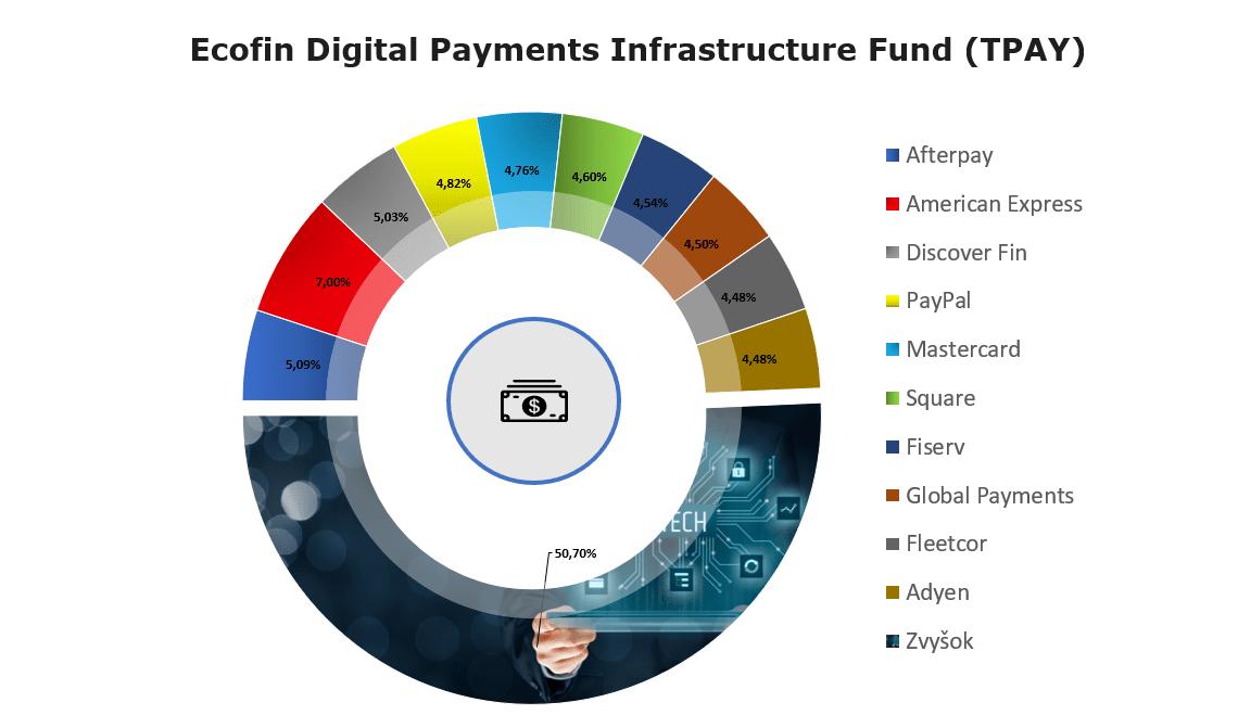 FinTech ETF Fondy: Ecofin Digital Payments Infrastructure fund