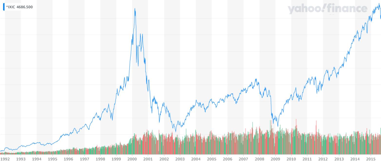 Najväčšie krachy burzy - Dot-com bublina