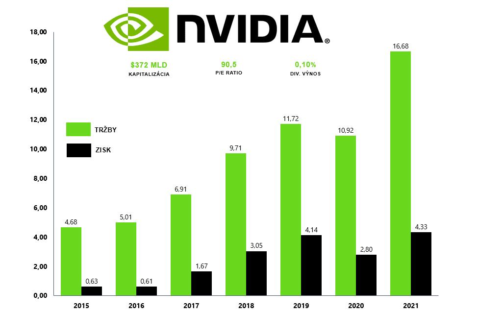 Akcie Nvidia