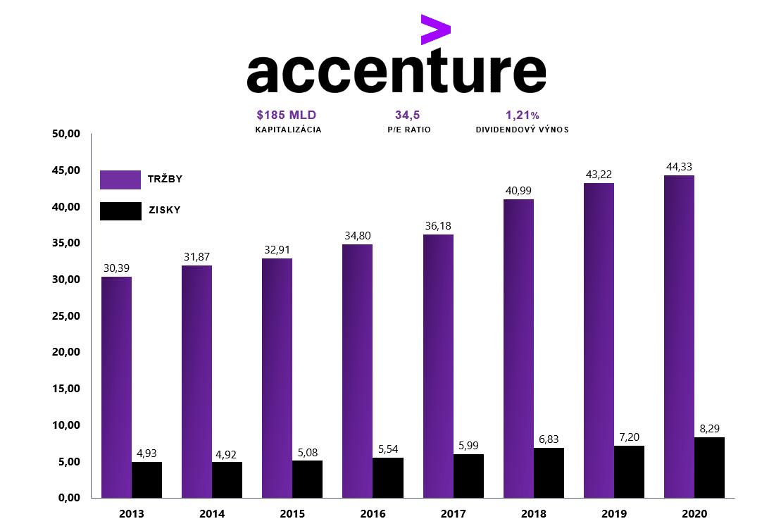 Akcie Accenture
