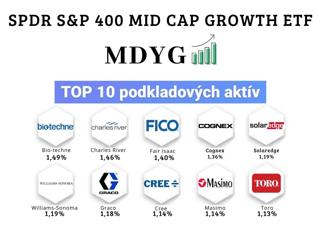stredne kapitalizované rastové ETF fondy - SPDR S&P 400 Mid Cap Growth ETF (MDYG)
