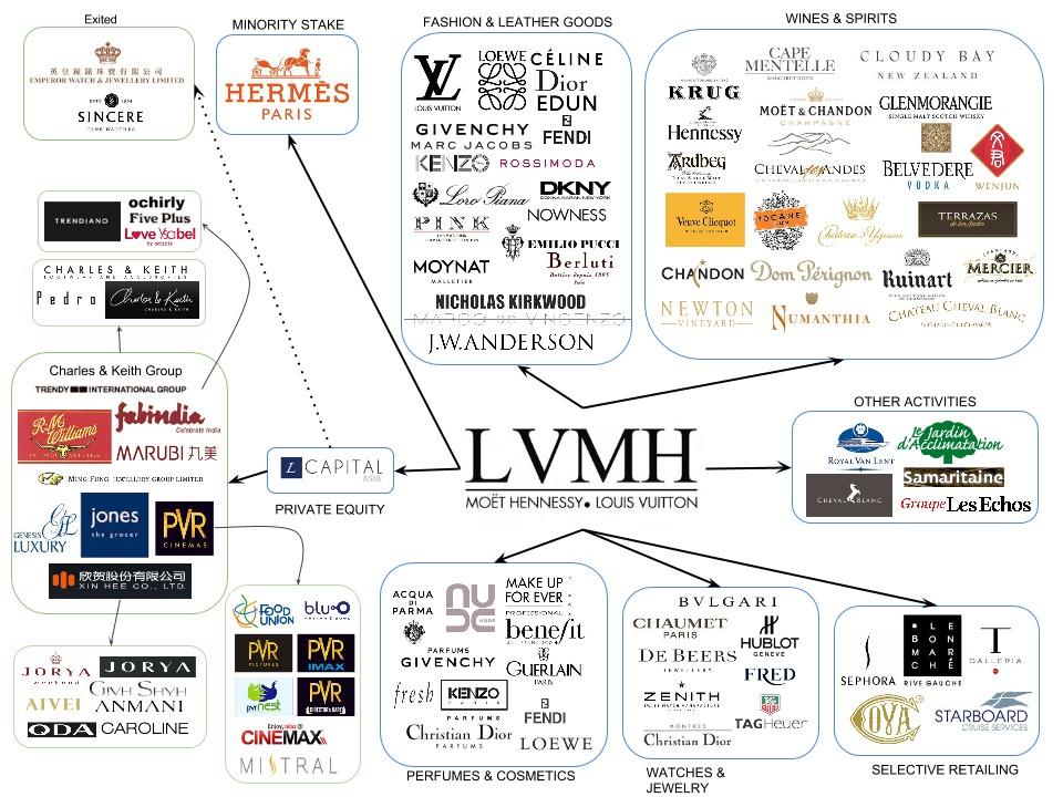 Značky LVMH
