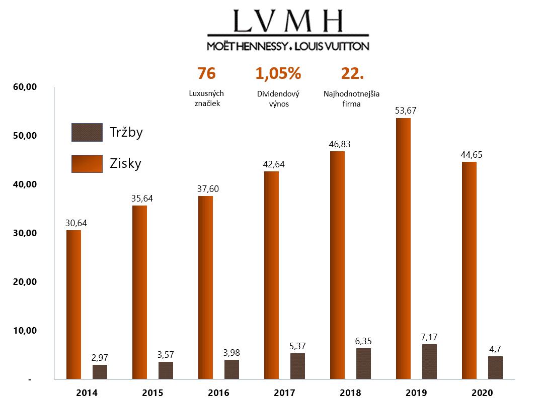 Akcie LVMH