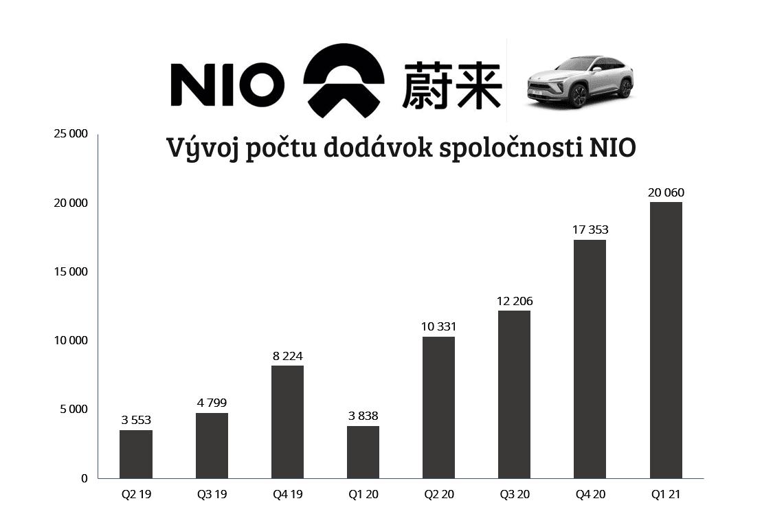 akcie NIO počty dodávok vozidiel