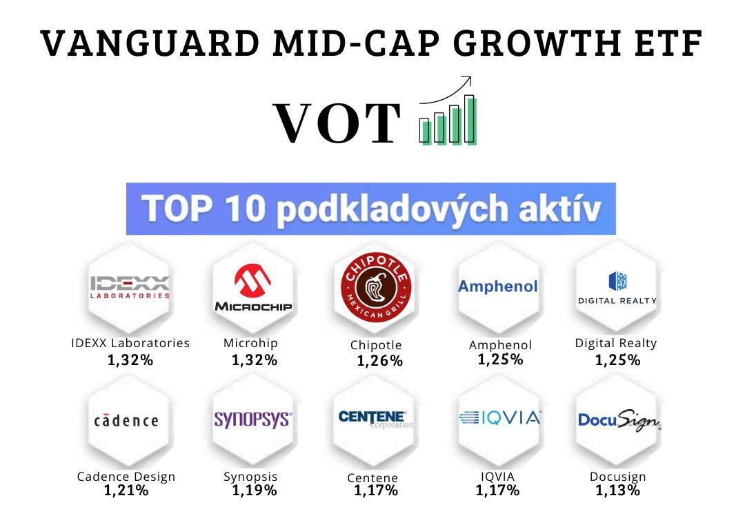 ETF fondy zamerané na stredne kapitalizované rastové akcie - Vanguard  Mid-Cap Growth ETF (VOT)
