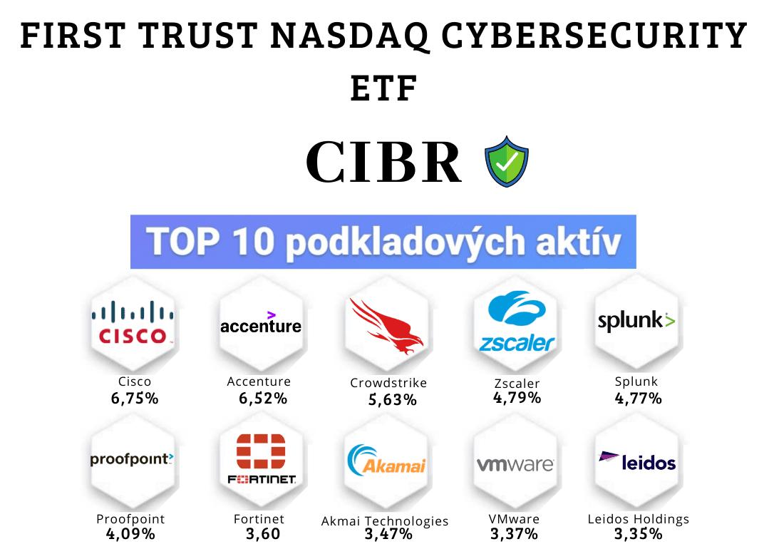 Najlepšie kyberbezpečnostné ETF fondy - CIBR