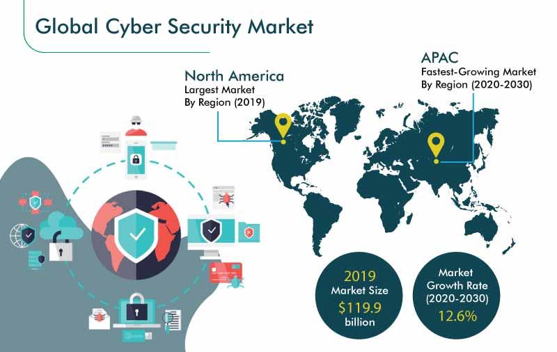 Trh kybernetickej bezpečnosti a jeho rast v ďalších rokoch