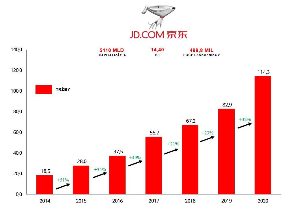 JD.com vývoj tržieb