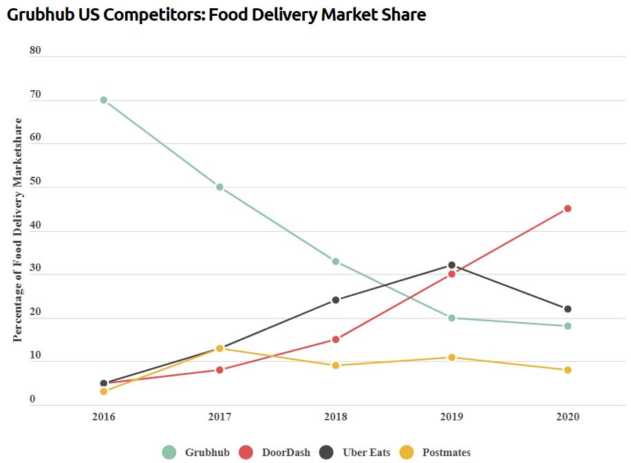 Podiel na trhu donáškových služieb - analýza Uber