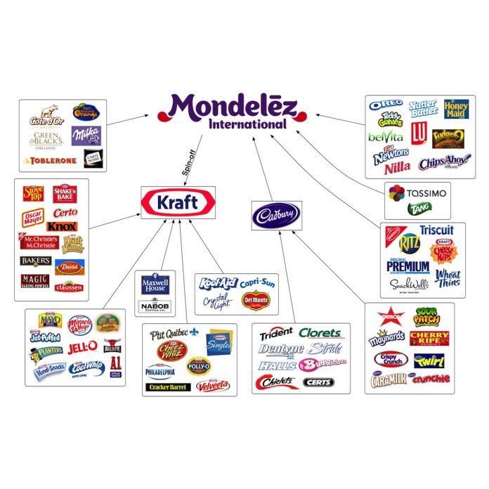 Akcie Mondelez
