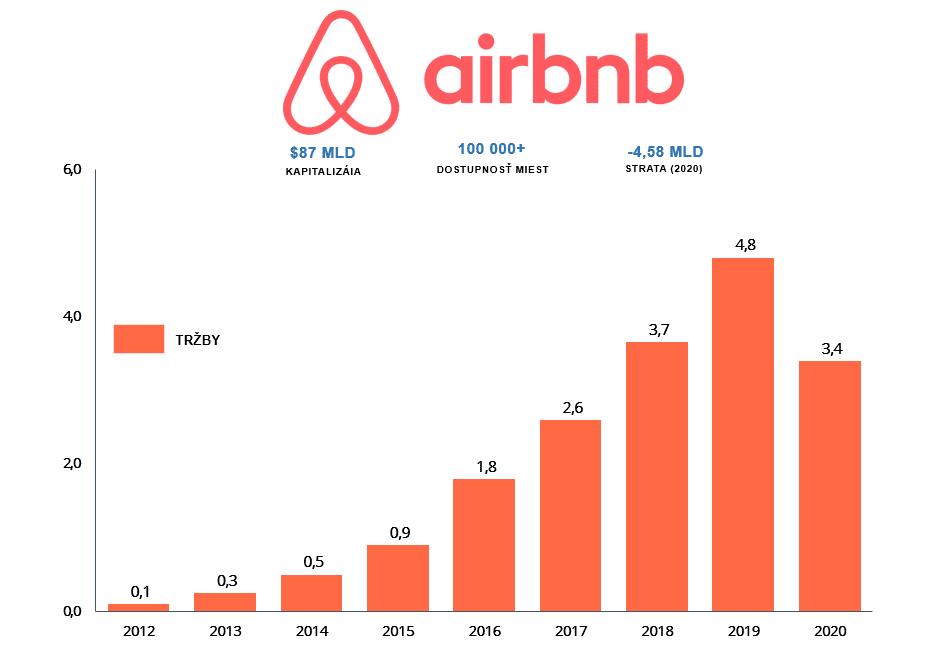 Vývoj tržieb spoločnosti Airbnb v miliardách dolárov