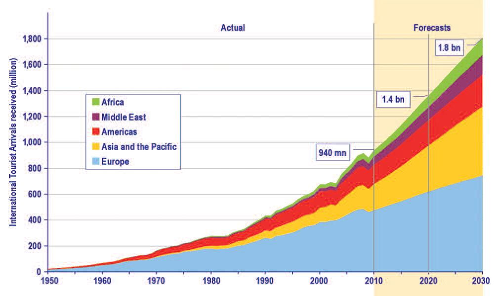 Globálny trh cestovania, cestovateľský trh
