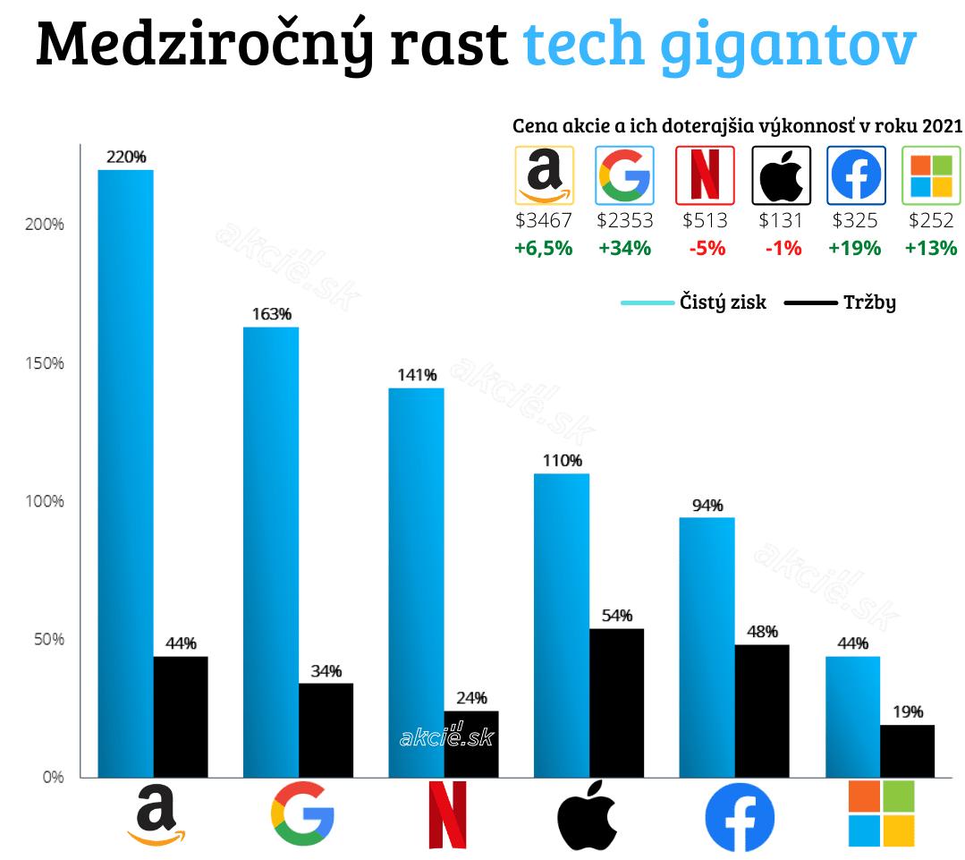 Rast technologických gigantov, ktorý prekonáva očakávania analytikov