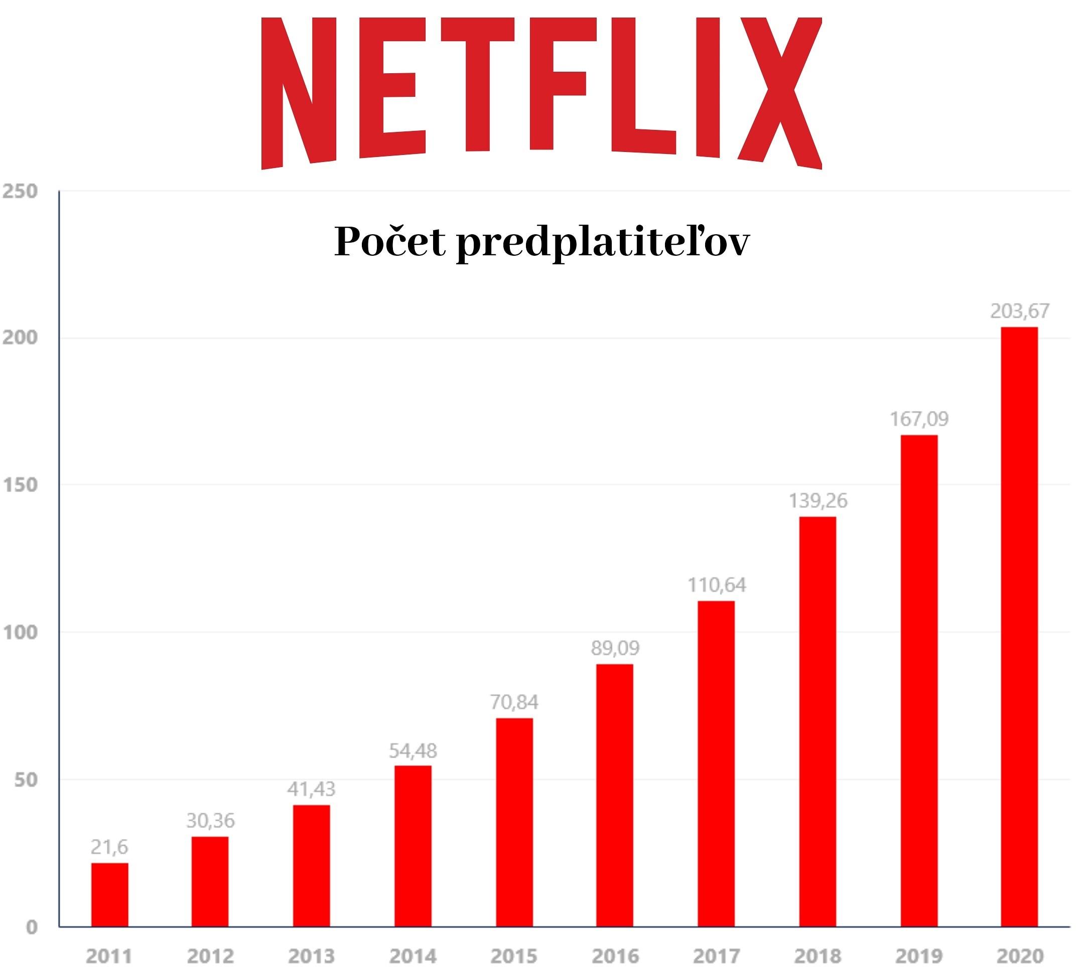 Netflix počet používateľov a predplatiteľov