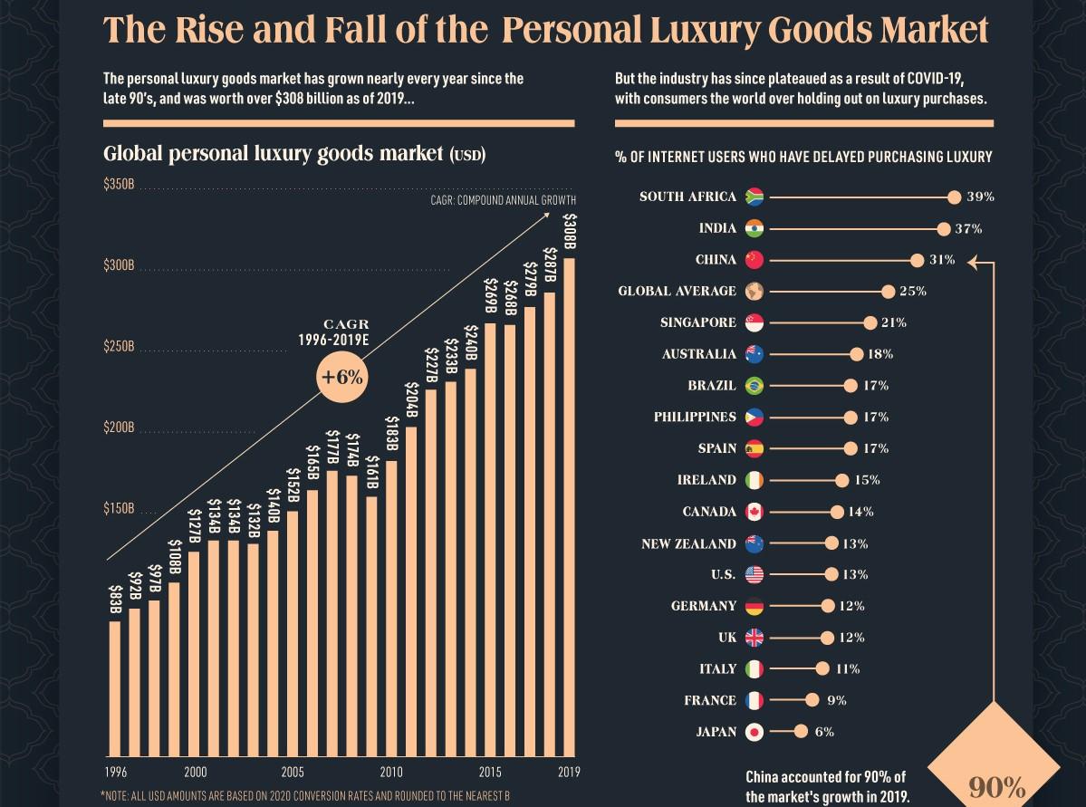 Trh s luxusnou módou