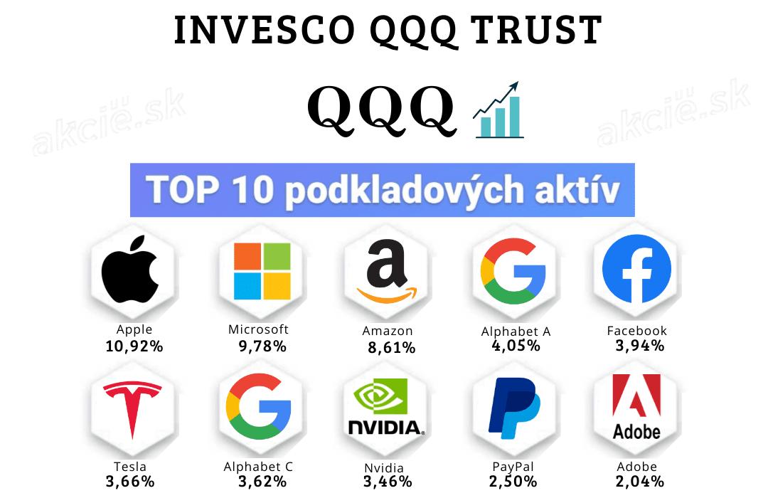 Najlepšie rastové ETF fondy na burze - QQQ ETF