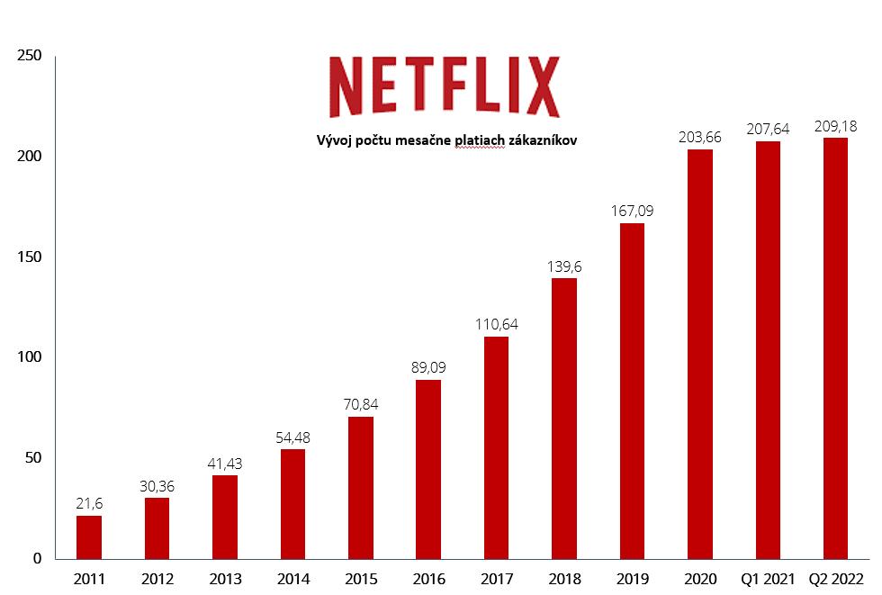 Netflix počet predplatiteľov 2021