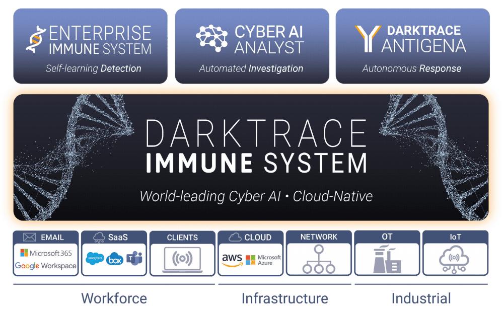 Akcie Darktrace - platforma na kybernetickú ochranu Darktrace