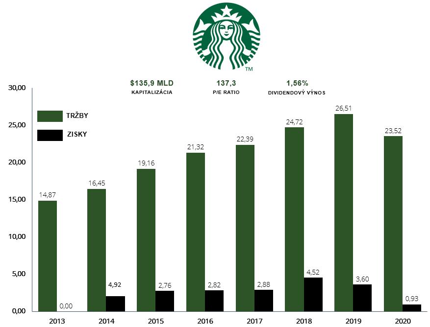 Akcie Starbucks - vývoj tržieb a ziskov