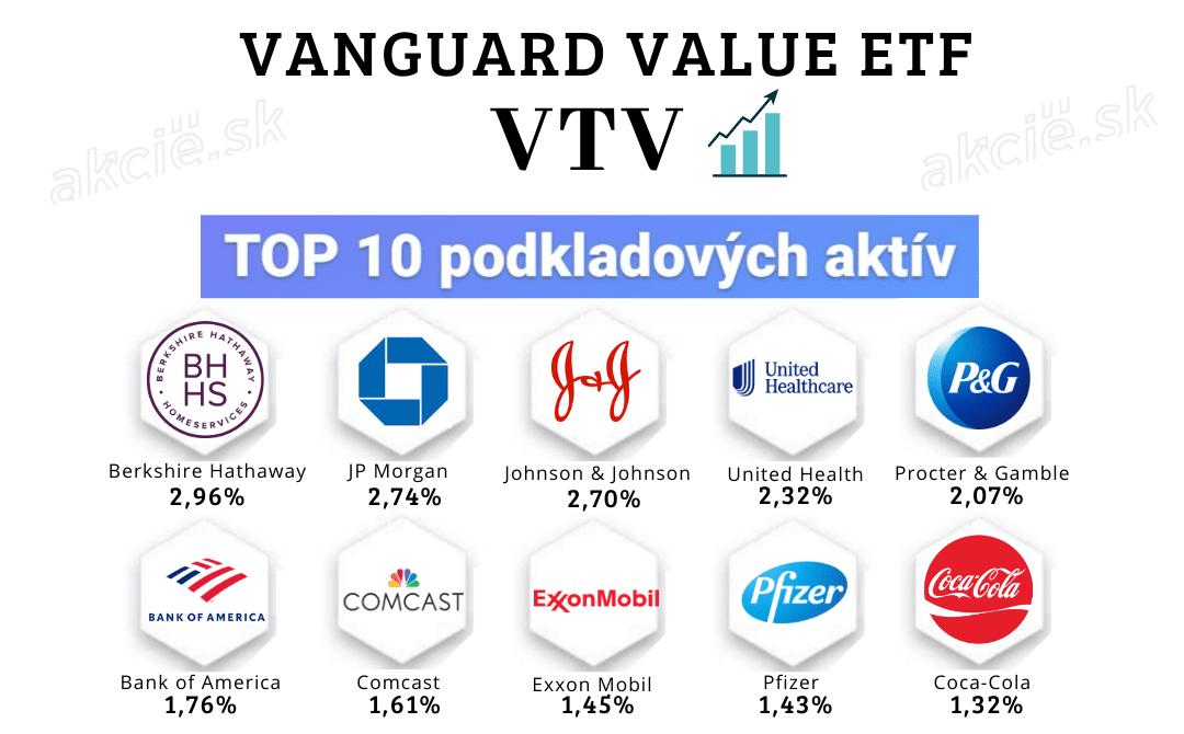 Hodnotový ETF fond - Vanguard Value ETF (VTV)
