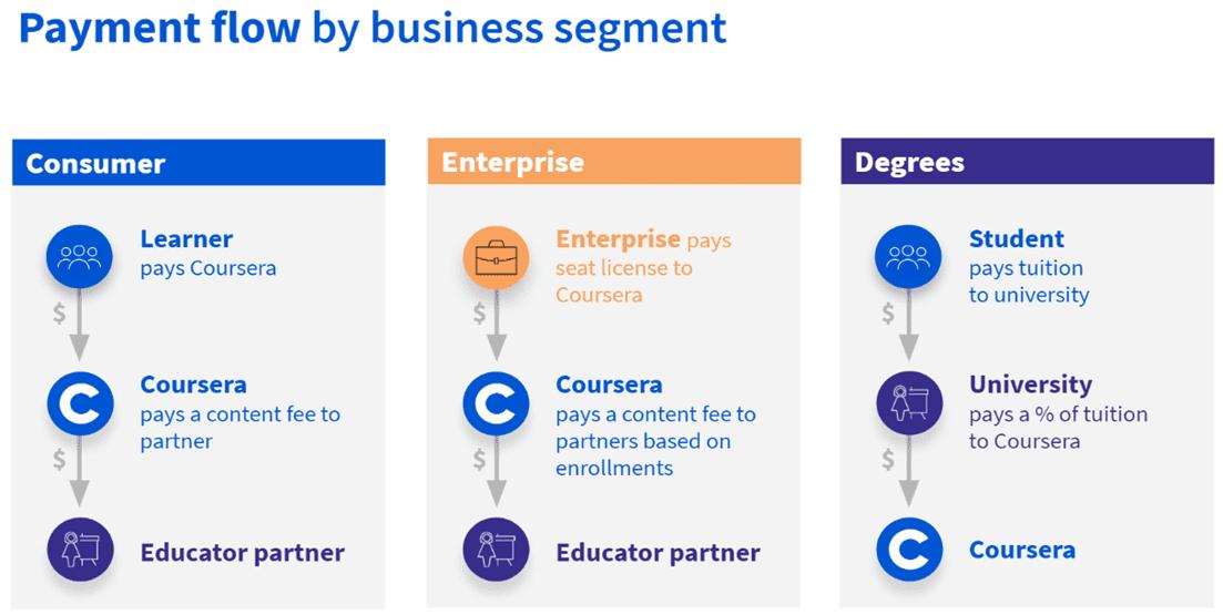 Podnikanie Coursera
